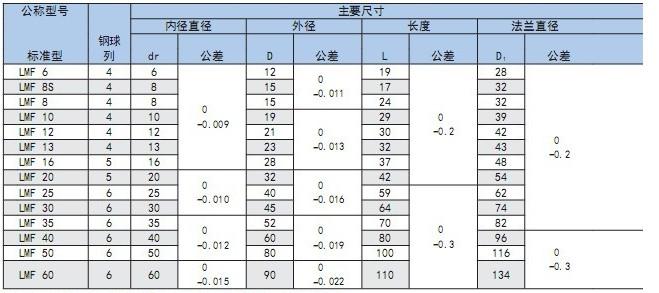 直线光轴型号表