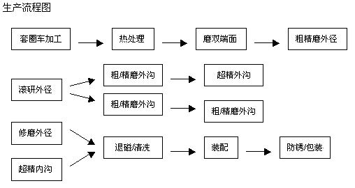 NTN进口轴承生产流程